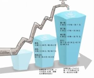 陕西今年起实行阶梯水价 第一级覆盖80%居民用水